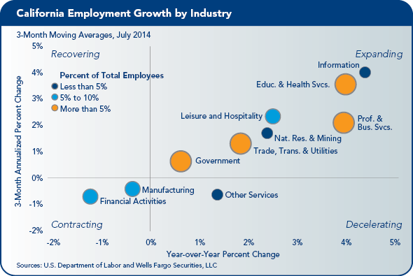 EA9-14Growth