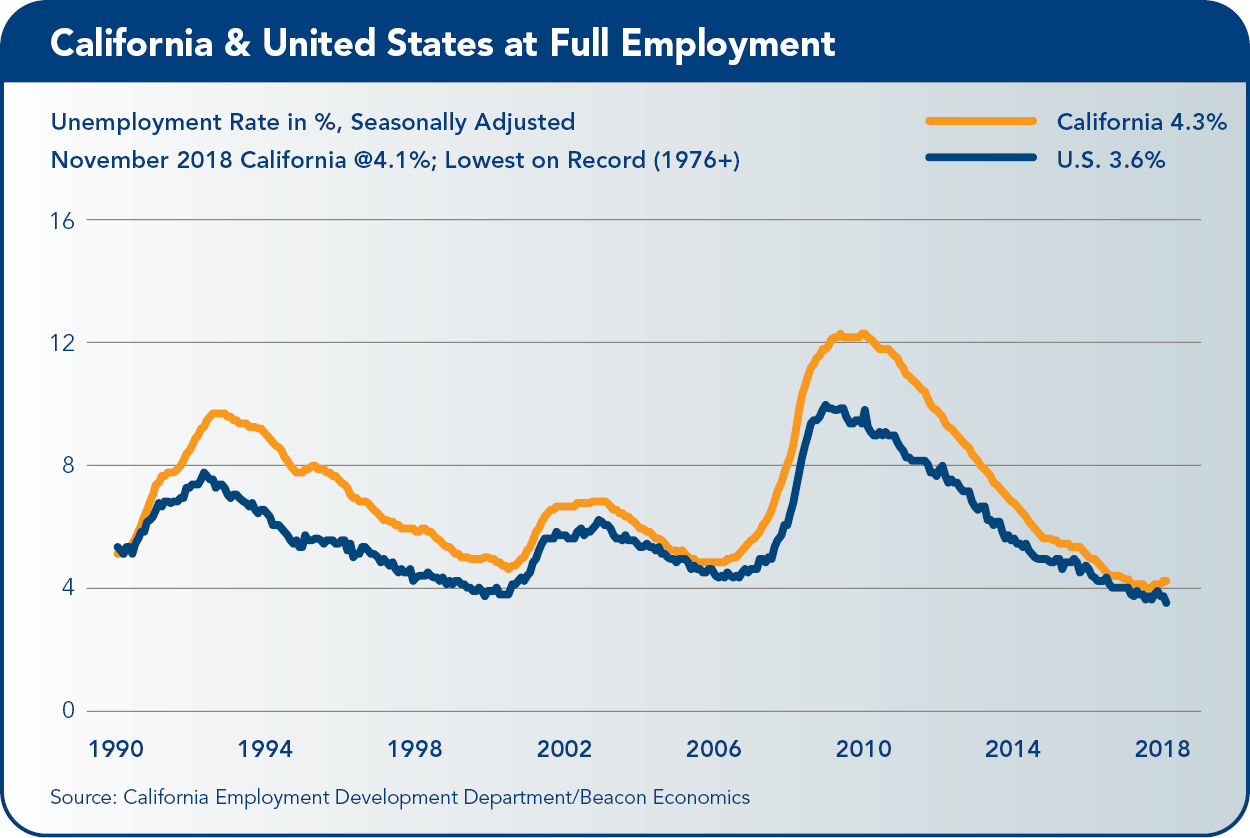 Record Economic Expansion Near